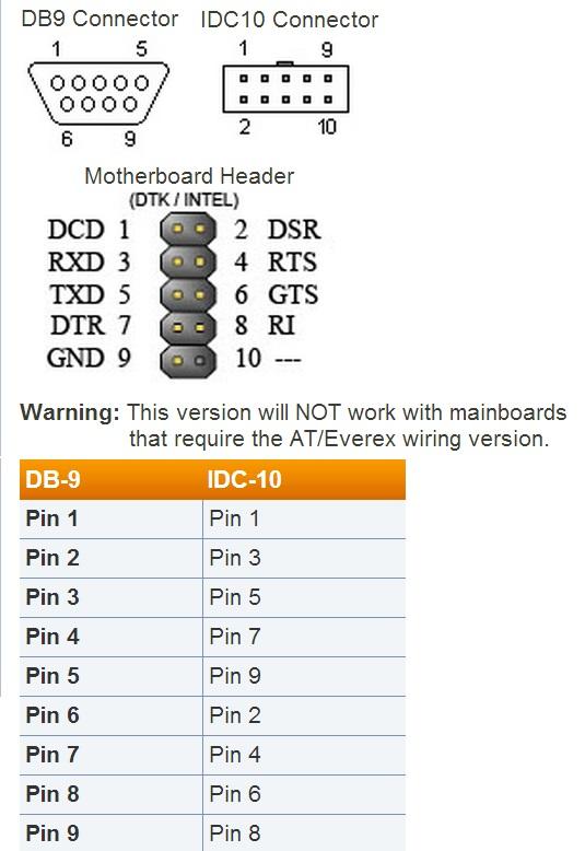 Шлейф RS232 Serial 9pin (Com1) для серверной МП, IDC10 --> DE9M, Intel BizLink 34CB001515, 1,1м